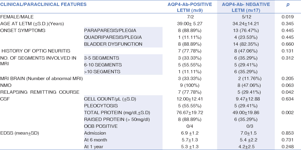 Table 4: Comparison between AQP4-Ab-positive and negative Longitudinally extensive transverse myelitis patients