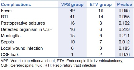 Table 2: Comparison of different postoperative complications