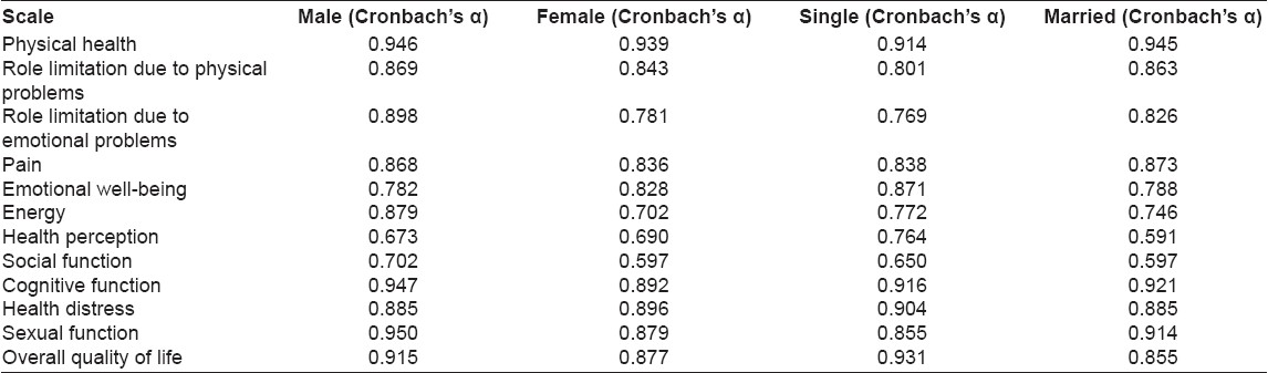 Table 4: Internal consistency (Cronbach's á) of each subscale of MSQoL-54 by gender and marital status