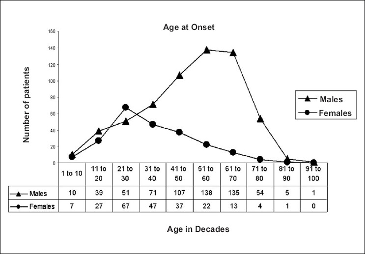 Figure 1: The age and sex distribution in 836 patients