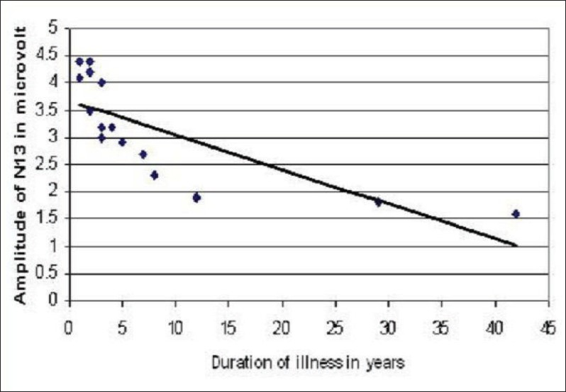 Figure 5: Scatter plot depicting the correlation between the duration of illness and N13 amplitudes
