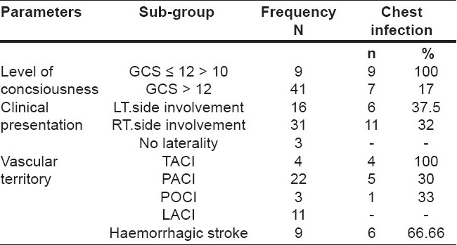 Table 11 :Correlation of GCS scale, laterality and vascular territory with development of chest infection