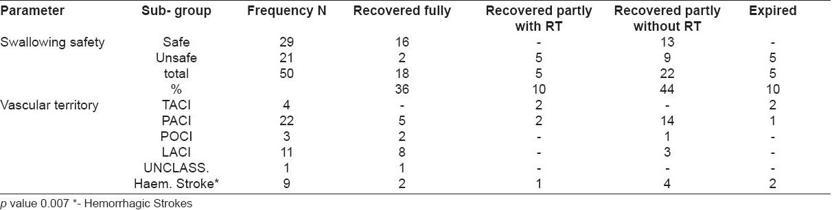 Table 13 :Correlation of swallowing safety and vascular territory with outcome