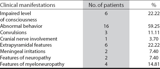 Table 2: Clinical manifestations in the encephalitic group (n = 27)