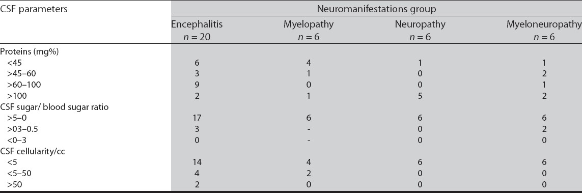 Table 4: Biochemical and microscopic findings in CSF of patients with neurological complications (n = 38)