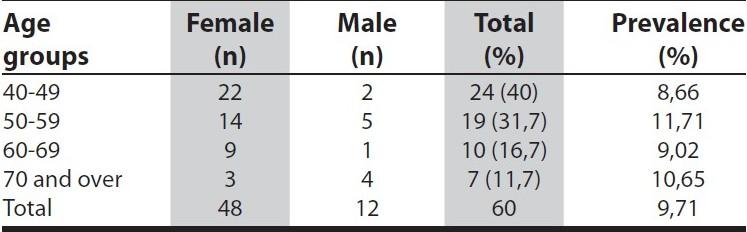 Table 1 :Age group-specific prevalence rates of restless leg syndrome (per 100)