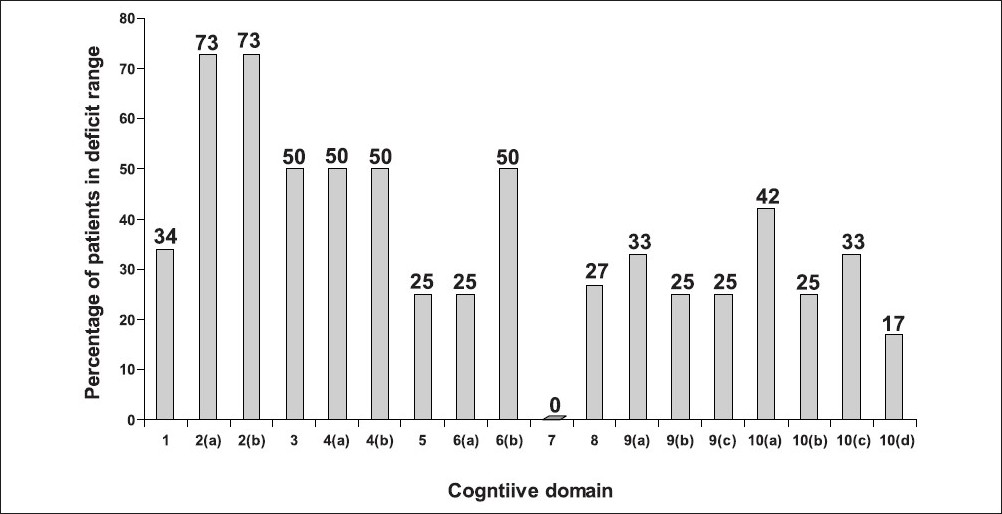 Cognitive Profile And Structural Findings In Iwilsons Diseasei