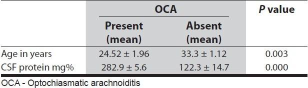 Tuberculous optochiasmatic arachnoiditis Aaron S, Mathew V