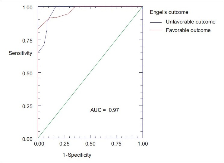 Figure 2: ROC curve for Engel's outcome
