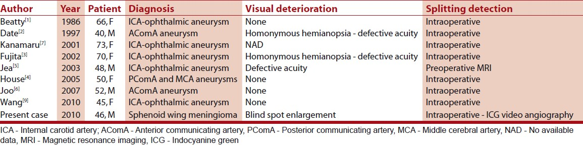 Table 1: Clinical finding for previously published cases of optic nerve fenestration
