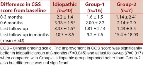 Does the chronic inflammatory demyelinating