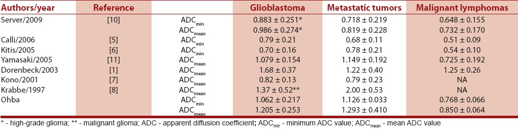 Table 4: Summary of previous studies of ADC values in the enhanced region of the tumors
