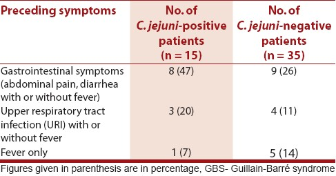 Table 1: Preceding symptoms in GBS patients