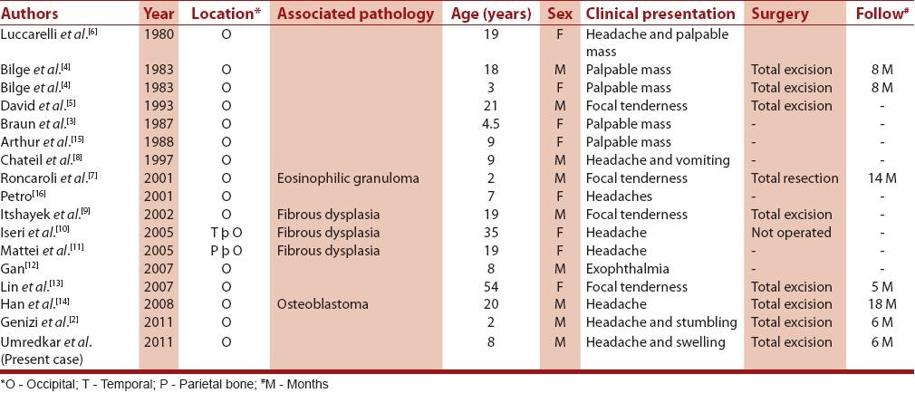 Cyst On Occipital Bone