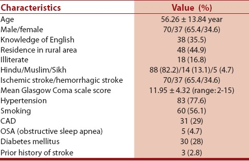 Validation Of The Hindi Version Of National Institute Of Health Stroke Scale Prasad K Dash D Kumar A Neurol India