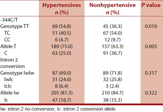Table 4: Distribution of CYP11B2 genotypes and allelic frequencies in hypertensives and nonhypertensives