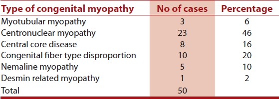 Table 1: Distribution of various types of congenital myopathies
