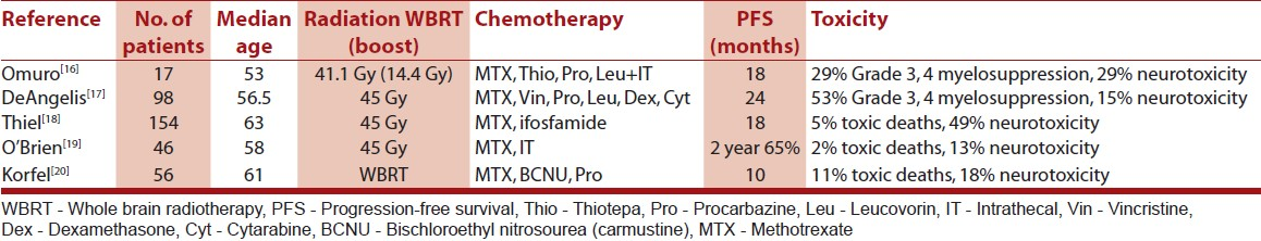 Table 4: Result of studies using MTX‑based protocols with radiation in PCNSL patients