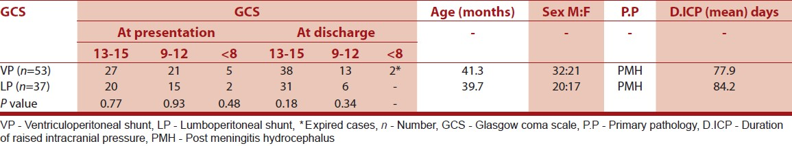Table 2: GCS at the time of presentation and at the time of discharge