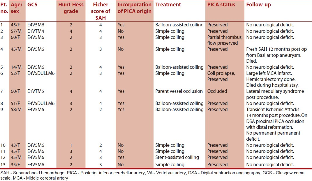 Table 1: Patient and aneurysm characteristics of 13 patients with VA-PICA aneurysms