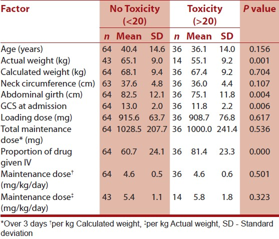 Phenytoin levels and toxicity - Budesonida oral efectos