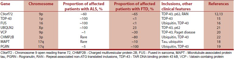 Table 1: Genes associated with the ALS-FTD spectrum disorders