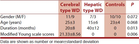 Table 1: Clinical and demographic characteristics of patients with WD and controls