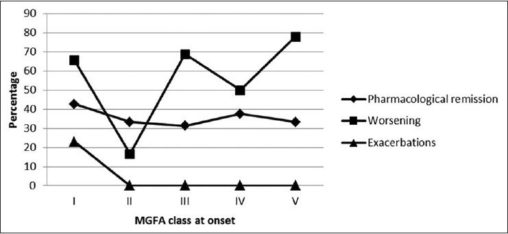 Figure 4: Correlation of 'MGFA at onset, with remission, worsening and exacerbations'. Line with diamond marks shows percentage patients with pharmacological remission; line with square mark shows percentage of patients with worsening; line with triangles shows percentage of patients with exacerbations episodes. Exacerbations seen to have occurred only in patients with class I MGFA at onset [Common denominator: Total number of patients in individual class of 'MGFA at onset']