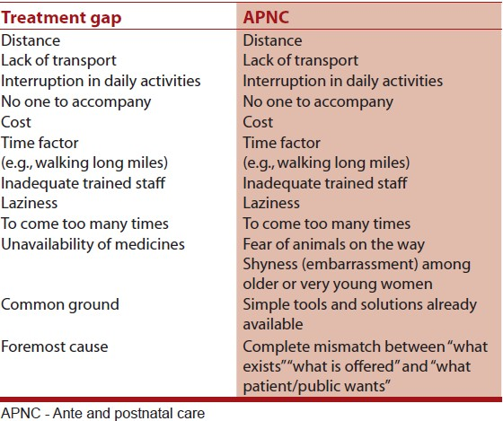 Table 2: Some factors of treatment gap and APNC
