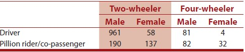 Table 2: Gender distribution among two-and four-wheeler vehicular accidents