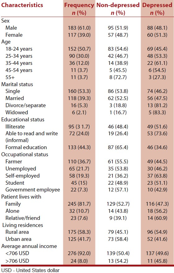 Co-morbidity of depression and epilepsy in Jimma University