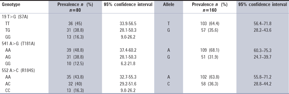 Table 2: Prevalence of UGT1A6 polymorphisms (N=80)