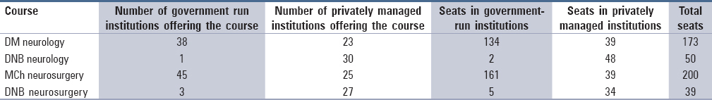 Table 1: The distribution of clinical neuroscience residency spots between the government and private sectors in India (as of December 2014)