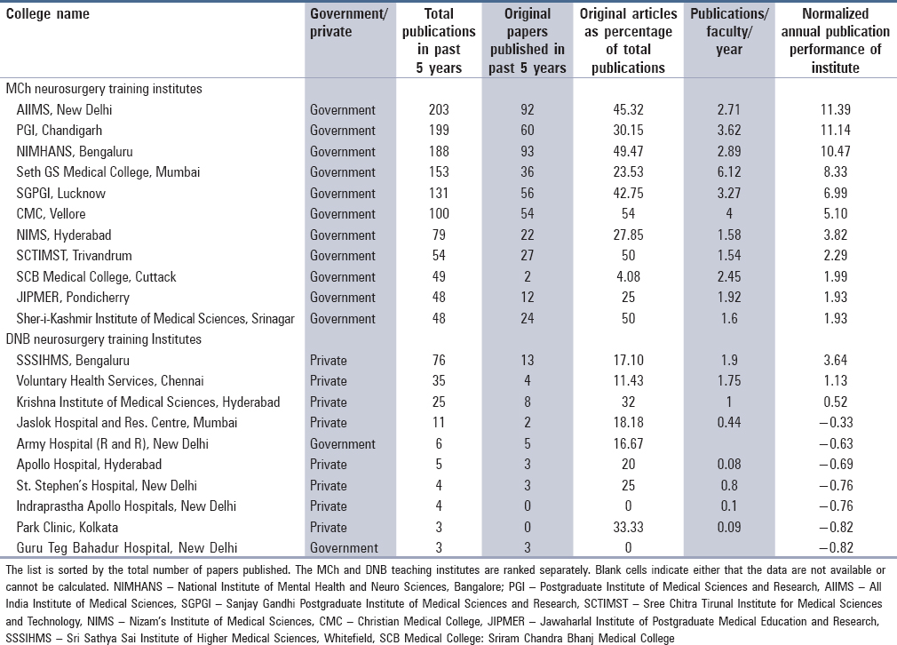 Publication performance and research output of Neurology and