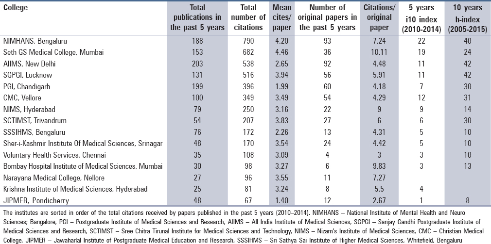 Table 5: Citation performance of the neurosurgery training institutes in India