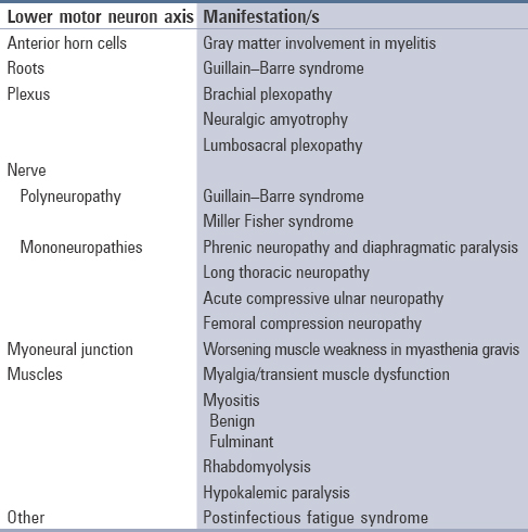 Table 2: Classification of dengue-associated neuromuscular disorders