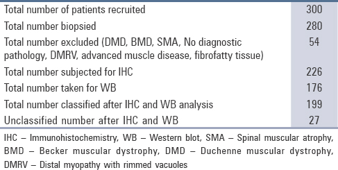 A prospective study on the immunophenotypic characterization of limb