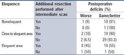 Table 4: Morbidity and its correlation with location and additional resection intraoperatively