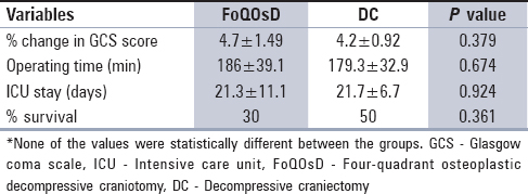 Four-quadrant osteoplastic decompressive craniotomy: A novel