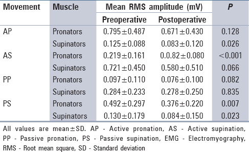 Table� 4: Pre- and postoperative surface EMG activity in patients