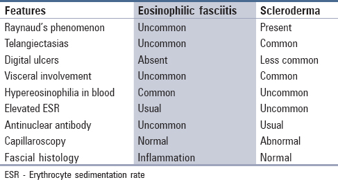 Carbidopa Induced Eosinophilic Fasciitis A Review Esteban Fernandez