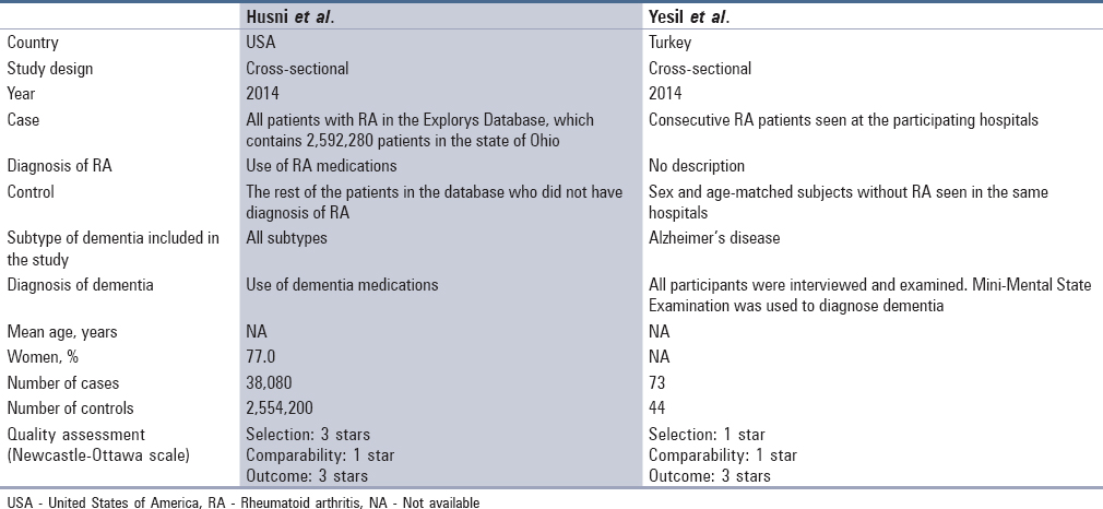 Rheumatoid arthritis and the risk of dementia: A systematic review