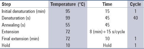 Table 2: Thermal profile of triplet repeat primed polymerase chain reaction