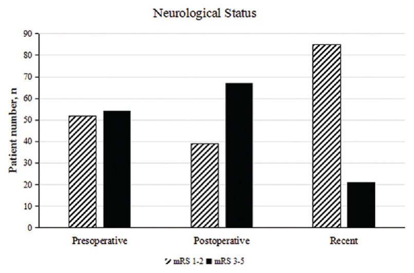 Figure 4: Preoperative, postoperative and recent neurological status of the patients in our series