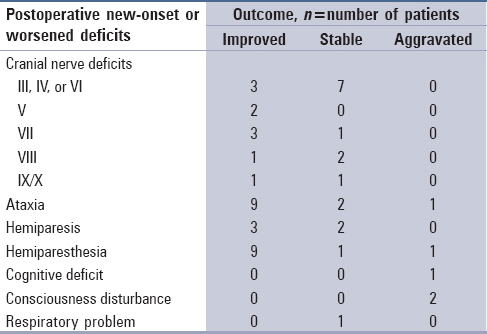 Table 4: Postoperative new-onset or worsened deficits