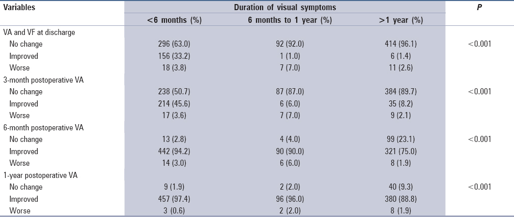Table 5: Correlation between postoperative visual acuity and visual fields with duration of visual symptoms