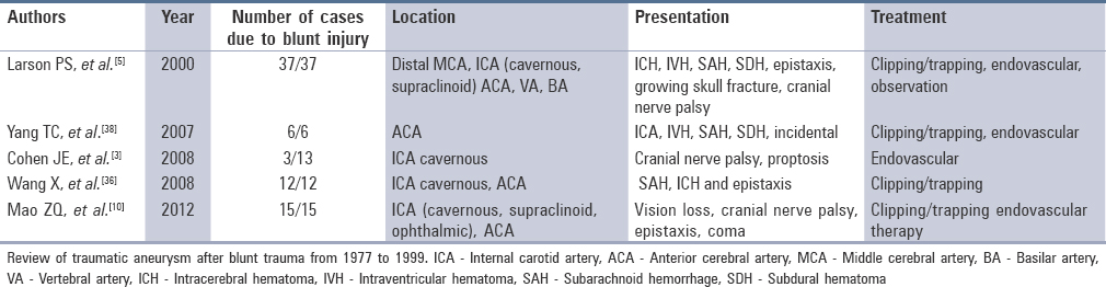 Traumatic aneurysms of the intracranial and cervical vessels