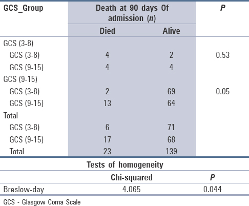 Table 7: Death at 90 days * GCS_Group Cross tabulation