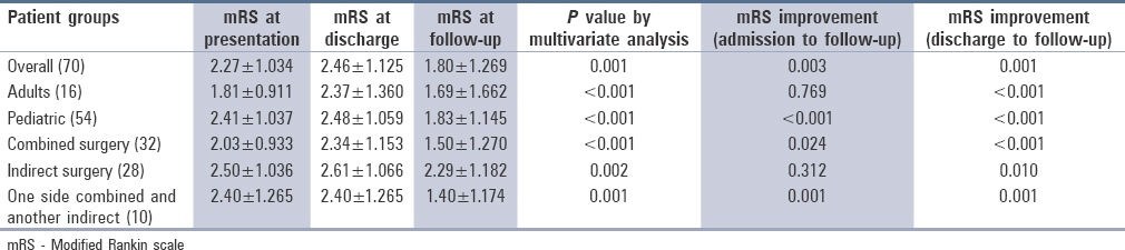 Table 5: The median Rankin score of patients at presentation, at discharge and at follow-up, and their <i>P</i> value