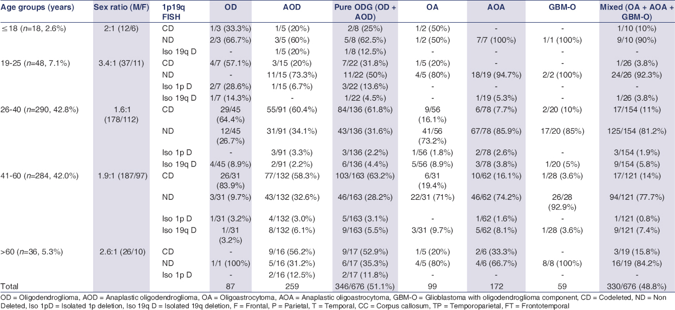Table 2: 1p19q status of ODG tumors in different age groups